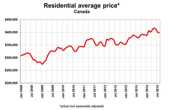 cnl_580w_0002_resident_average_price