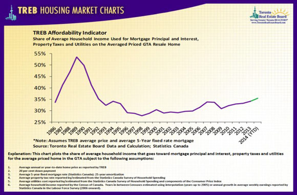 treb_housingchart_august14_10