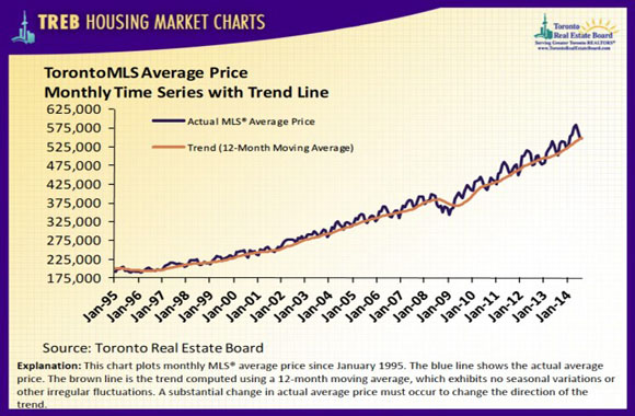 treb_housingchart_august14_8