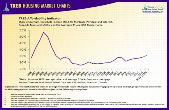 treb_housingchart_sept14_10