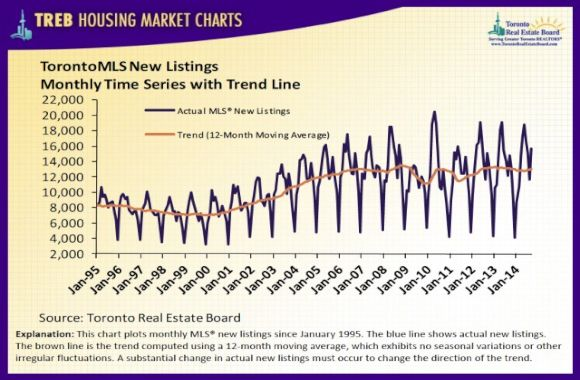 treb_housingchart_sept14_7