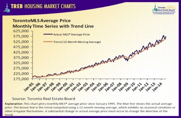 treb_housingchart_sept14_8