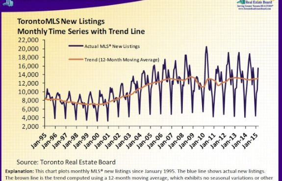 Latest stats of toronto's housing market - March 2015